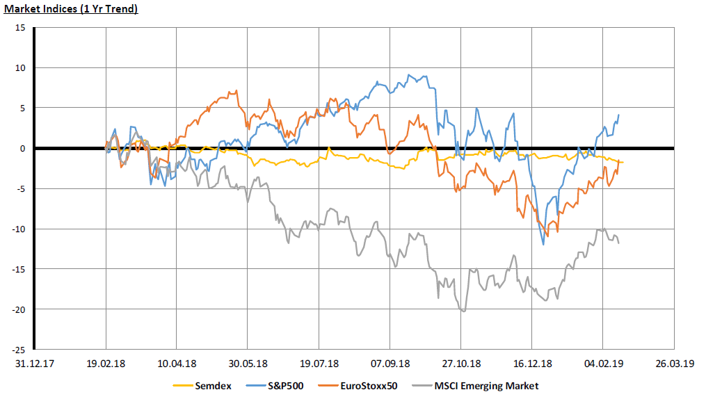 Market Indices (1 Yr Trend)