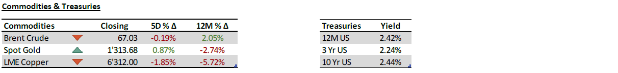 Commodities and Treasuries- 25 March 2019