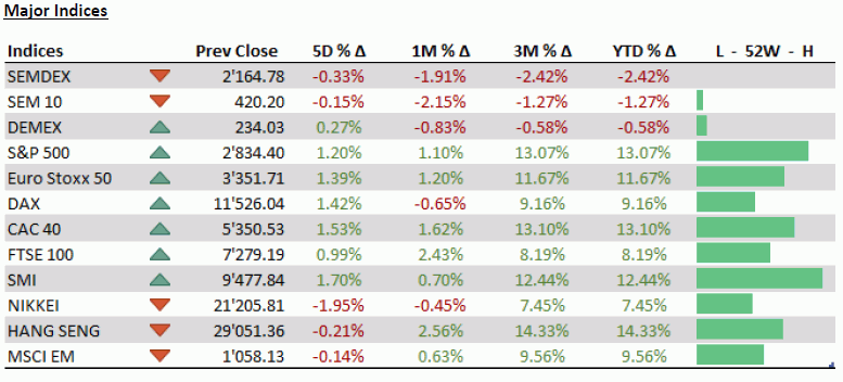 Investment news - Major market indices