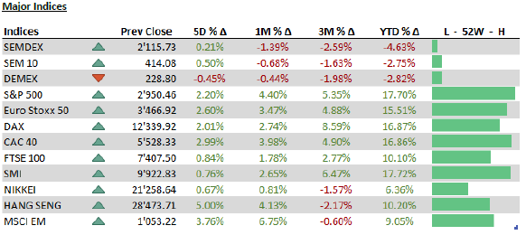 Major Indices 24 June 2019