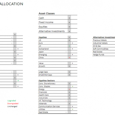 photo asset allocation