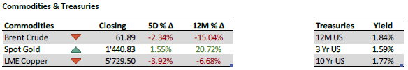 Commodities and treasuries - 5 August 2019