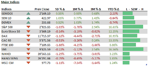 Major indices 20 august 2019
