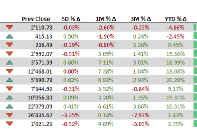 Major indices - 23 September 2019