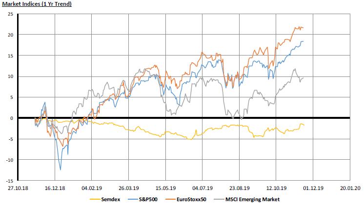 Market Indices - 19.11.19