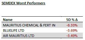 SEMDEX Worst Performers - 19.11.19