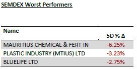 semdex worst performers 05.11.19