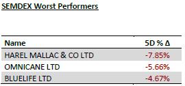 SEMDEX Worst performers - 02 december 2019