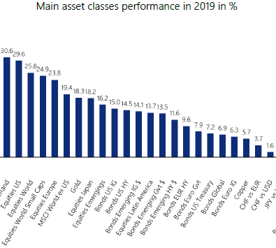Main-asset-classes-performances-in-2019