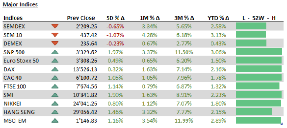 Major Indices - 20 january 20