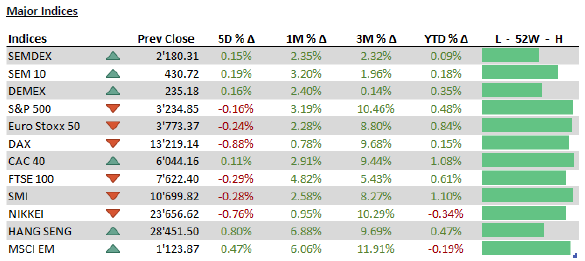 Major Indices - 08.01.20