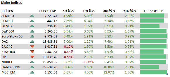 Major indices - 13.01.20