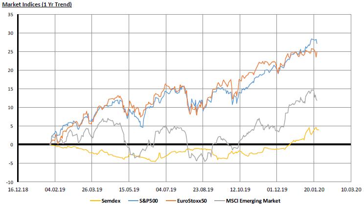 Market Indices - 27.01.20
