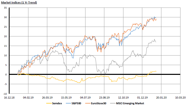 Market Indices 1yr trend - 08.01.20