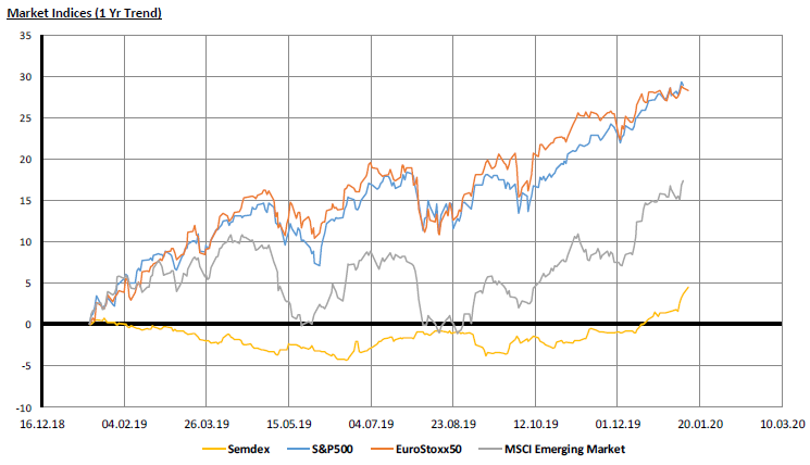Market Indices - 13.01.20