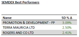 SEMDEX Best performers - 20 January 20