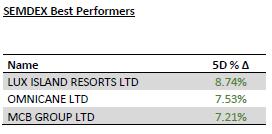 Semdex best performers - 13.01.20