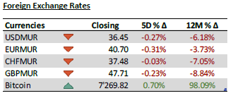 Foreign exchange rates - 08.1.20
