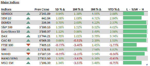 Major Indices - 17.02.20