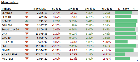 Major indices - 24.02.20