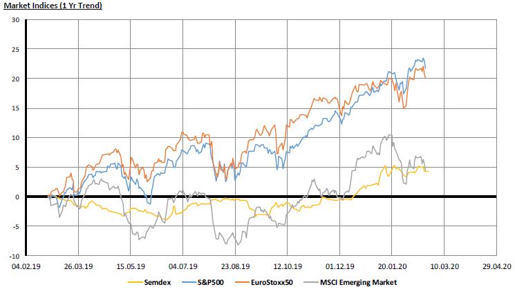 Market Indices - 24.02.20