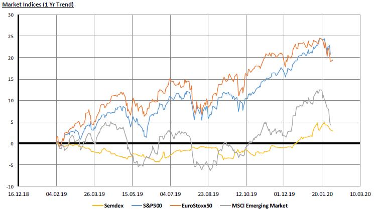Market Indices (1yr) - 03.02.2020