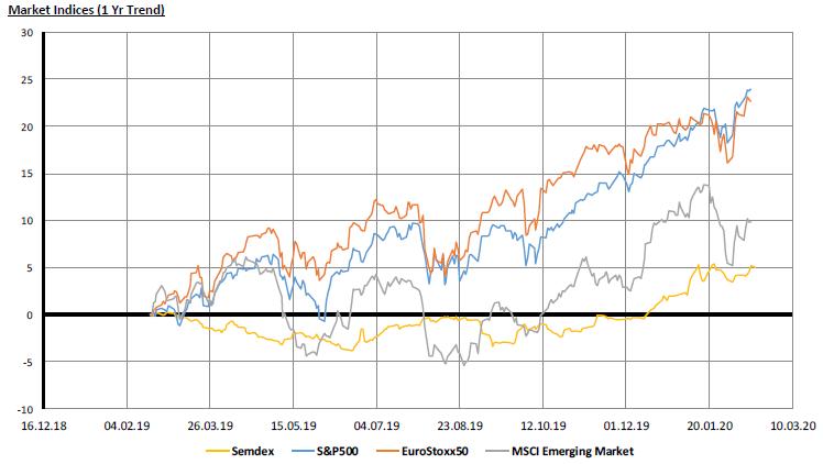 Market Indices - 17.02.20
