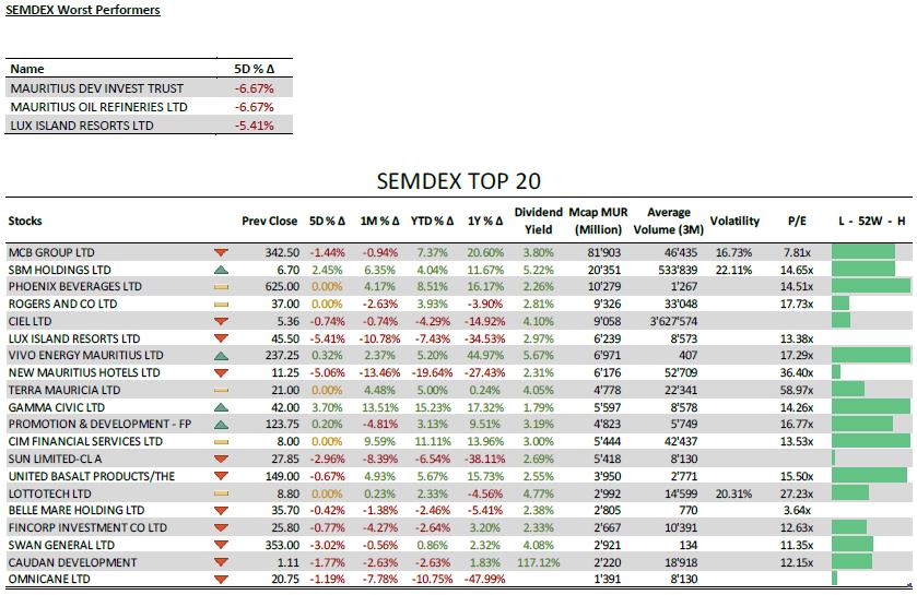 SEMDEX wort Performers + top 20 - 24.02.20
