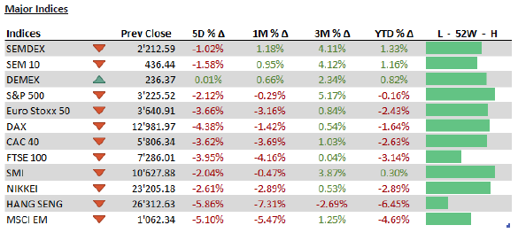 major Indices - 03.20.2020