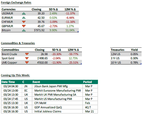 Foreign echange - Commodities - coming up - 23.03.20