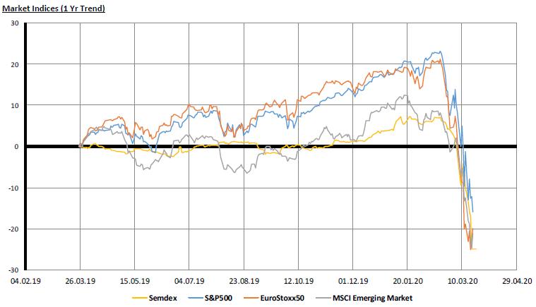 MArket Indices - 23.03.20