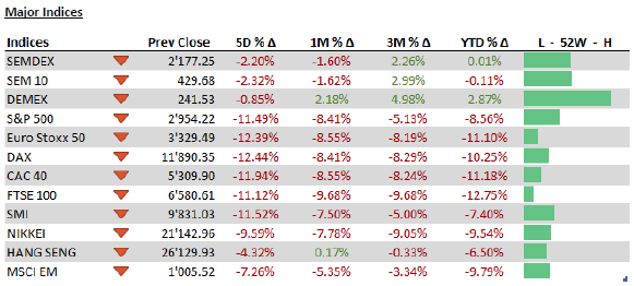 Major Indices - 02.03.20