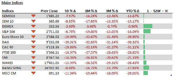 Major Indices - 16.03.20
