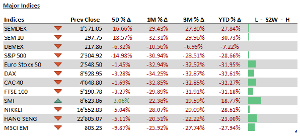 Major Indices - 23.03.20