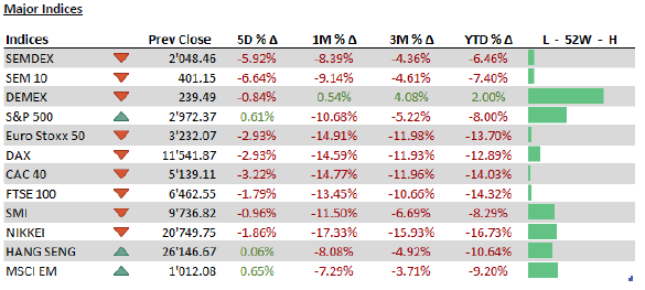 Major Indices - 09.03.20