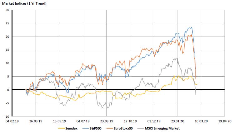 Market Indices - 02.03.20