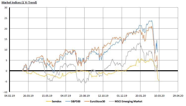 Market Indices - 09.03.20
