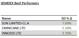 SEMDEX Best Performers - 16.03.20