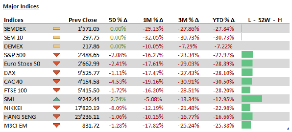 Major Indices -06.04.20