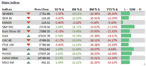 Major Indices - 20.4.20