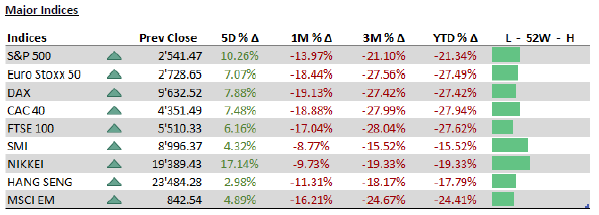 Major indices - 30.3.20