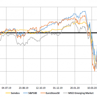 Market Indices 1yr (27.04.2020) - PLEION Investment Adviser Ltd