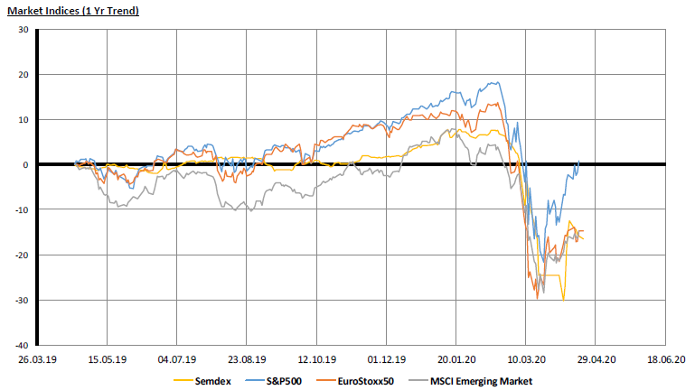 Market Indices - 1yr Trend