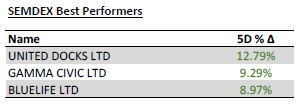 SEMDEX Best Performers - 20.4.20