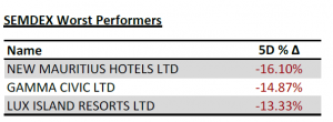 SEMDEX Worst Performers (27.04.2020) - PLEION Investment Adviser Ltd