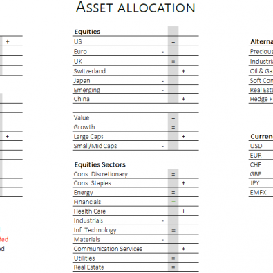 Asset allocation - 05.05.20