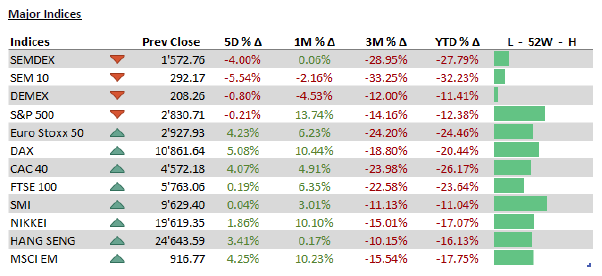 Major Indices - 04.05.20