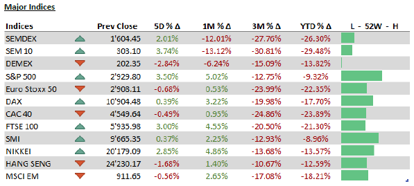 Major Indices - 11.05.20
