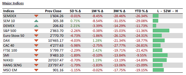 Major Indices - 18.05.20