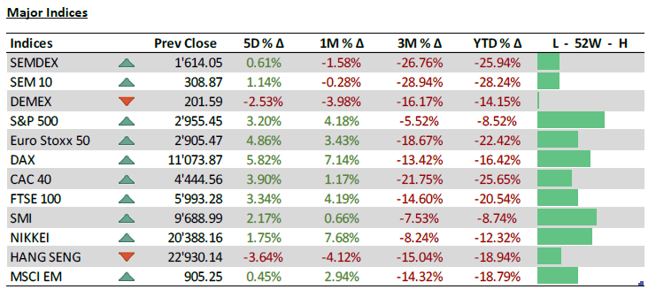 Major Indices - 25.05.20